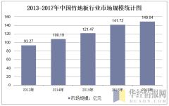 2013-2017年中国竹地板行业市场规模统计图