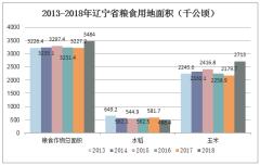 2013-2018年辽宁省粮食用地面积(千公顷)