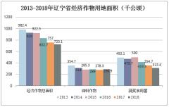 2013-2018年辽宁省经济作物用地面积(公顷)
