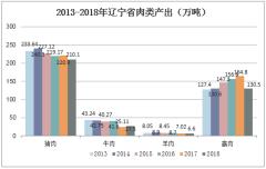 2013-2018年辽宁省肉类产出(万吨)