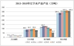 2013-2018年辽宁水产品产出(万吨)