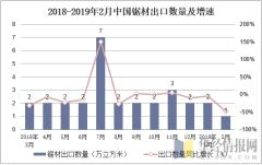 2018-2019年2月中国锯材出口数量及增速