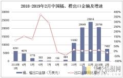 2018-2019年2月中国橘、橙出口金额及增速