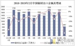 2018-2019年2月中国锯材出口金额及增速