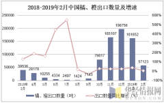 2018-2019年2月中国橘、橙出口数量及增速
