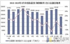 2018-2019年2月中国抗菌素(制剂除外)出口金额及增速