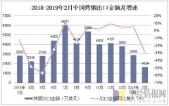 2018-2019年2月中国烤烟出口金额及增速
