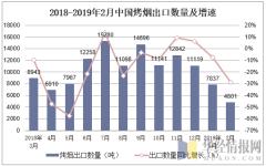 2018-2019年2月中国烤烟出口数量及增速