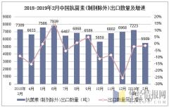 2018-2019年2月中国抗菌素(制剂除外)出口数量及增速