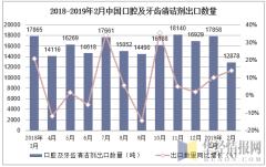 2018-2019年2月中国口腔及牙齿清洁剂出口数量及增速
