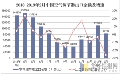 2018-2019年2月中国空气调节器出口金额及增速