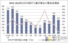 2018-2019年2月中国空气调节器出口数量及增速