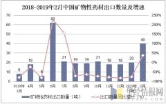 2018-2019年2月中国矿物性药材出口数量及增速