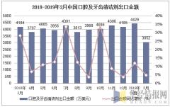 2018-2019年2月中国口腔及牙齿清洁剂出口金额及增速