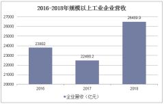 2016-2018年规模以上企业主营业务收入