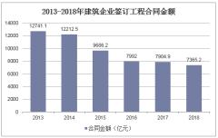 2013-2018年建筑企业签工程合同金额