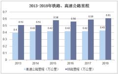 2013-2018年铁路、高速公路里程