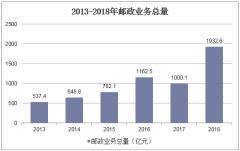 2013-2018年邮政业务总量