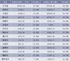 2018年分市快递服务企业业务量和业务收入情况表