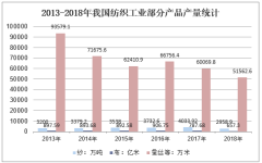 2013-2018年我国纺织工业部分产品产量统计