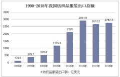 1990-2018年我国纺织品服装出口总额
