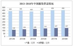 2013-2018年中国服装供需情况