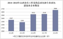 2014-2018年山西省有工作量的总承包和专业承包建筑业企业数量