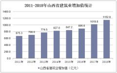 2011-2018年山西省建筑业增加值统计