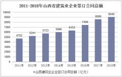 2011-2018年山西省建筑业企业签订合同总额