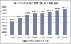 2011-2018年山西省建筑房屋施工面积情况