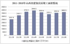 2011-2018年山西省建筑房屋竣工面积情况