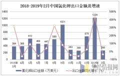 2018-2019年2月中国氯化钾出口金额及增速