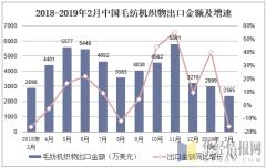 2018-2019年2月中国毛纺机织物出口金额及增速
