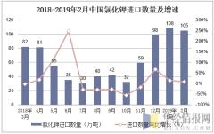 2018-2019年2月中国氯化钾进口数量及增速