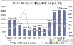 2018-2019年2月中国氯化钾进口金额及增速