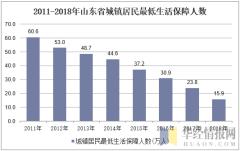 2011-2018年山东省城镇居民最低生活保障人数