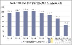 2011-2018年山东省农村居民最低生活保障人数