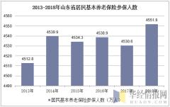 2013-2018年山东省居民基本养老保险参保人数