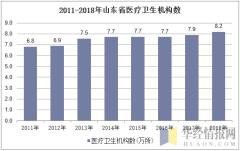2011-2018年山东省医疗卫生机构数