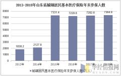 2013-2018年山东省城镇居民基本医疗保险年末参保人数