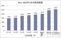2011-2018年山东省医院数量