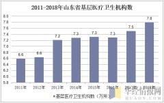 2011-2018年山东省基层医疗卫生机构数
