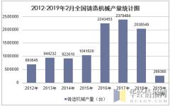 2012-2019年2月全国铸造机械产量统计图