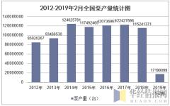 2012-2019年2月全国泵产量统计图