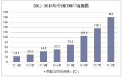 2011-2018年中国CDN市场规模