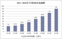 2011-2018年全球CDN市场规模
