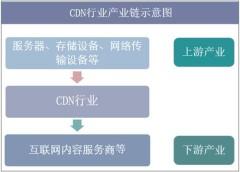 CDN行业产业链结构示意图