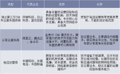 CDN行业主要参与者分析