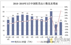 2018-2019年3月中国鞋类出口数量及增速