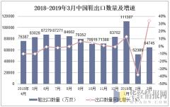 2018-2019年3月中国鞋出口数量及增速